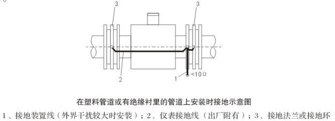 从电磁流量计的作用原理和流量感应信号电流的回路来分析,传感器和